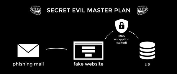 How we phished a 20 billion Euro company out of 79% of their passwords